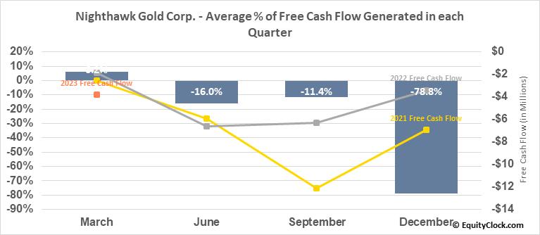 Nighthawk Gold Corp. (OTCMKT:MIMZF) Free Cash Flow Seasonality