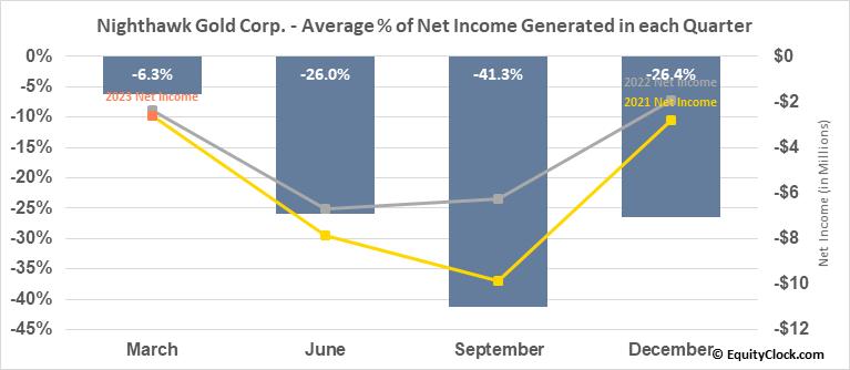Nighthawk Gold Corp. (OTCMKT:MIMZF) Net Income Seasonality