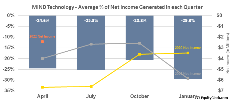 MIND Technology (NASD:MIND) Net Income Seasonality