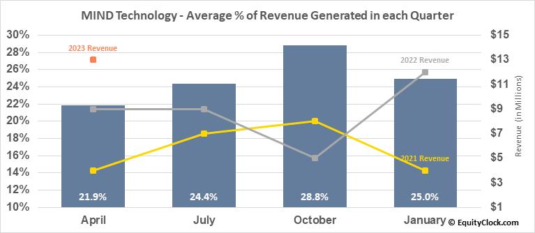 MIND Technology (NASD:MIND) Revenue Seasonality