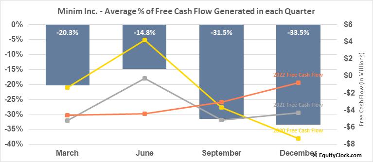 Zoom Telephonics, Inc. (OTCMKT:MINM) Free Cash Flow Seasonality