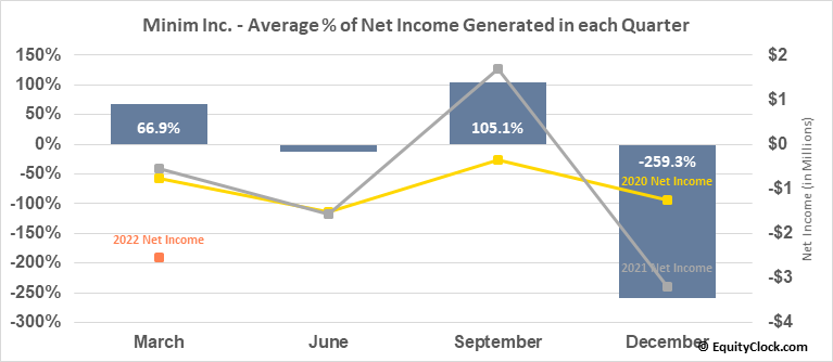 Zoom Telephonics, Inc. (OTCMKT:MINM) Net Income Seasonality