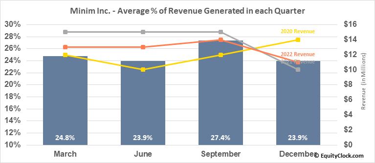 Zoom Telephonics, Inc. (OTCMKT:MINM) Revenue Seasonality