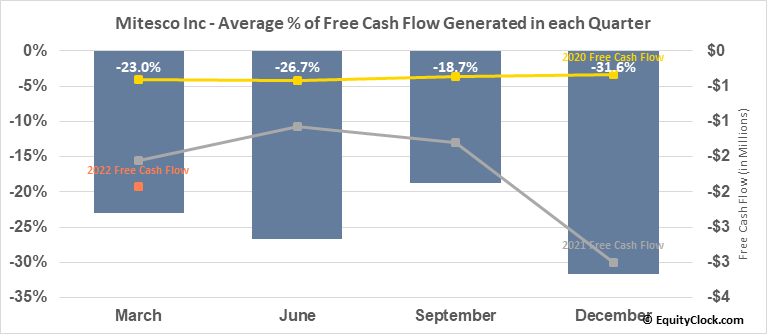 Mitesco Inc (OTCMKT:MITI) Free Cash Flow Seasonality
