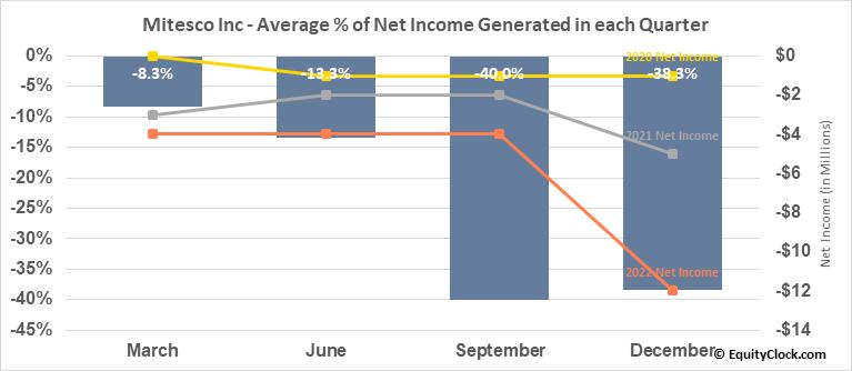 Mitesco Inc (OTCMKT:MITI) Net Income Seasonality