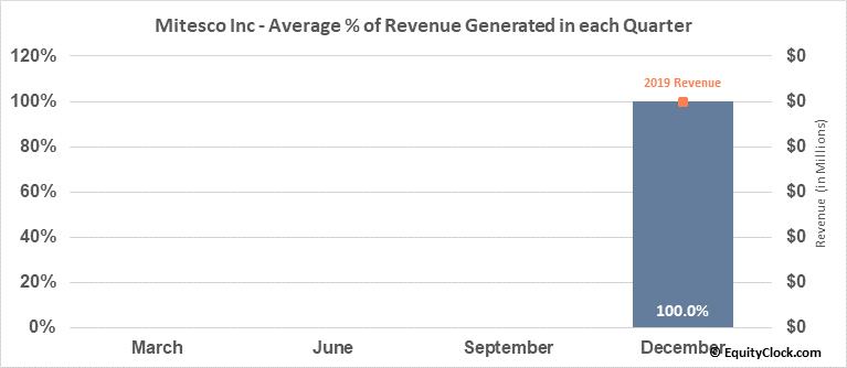 Mitesco Inc (OTCMKT:MITI) Revenue Seasonality