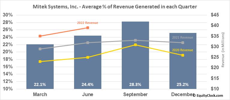 Mitek Systems, Inc. (NASD:MITK) Revenue Seasonality