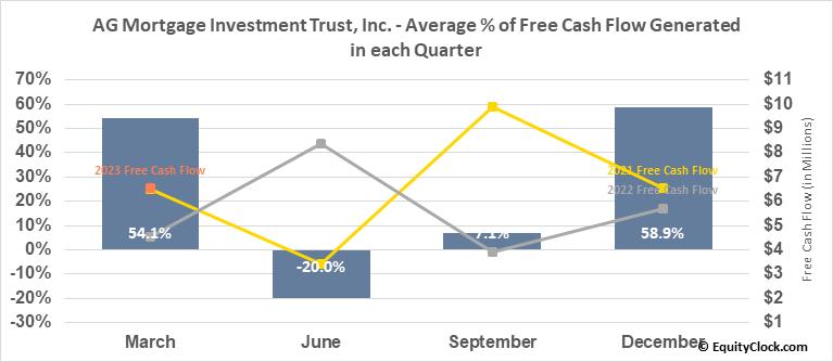 AG Mortgage Investment Trust, Inc. (NYSE:MITT) Free Cash Flow Seasonality