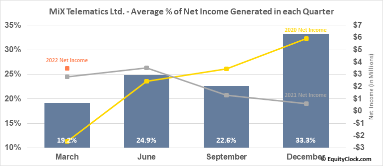 MiX Telematics Ltd. (NYSE:MIXT) Net Income Seasonality