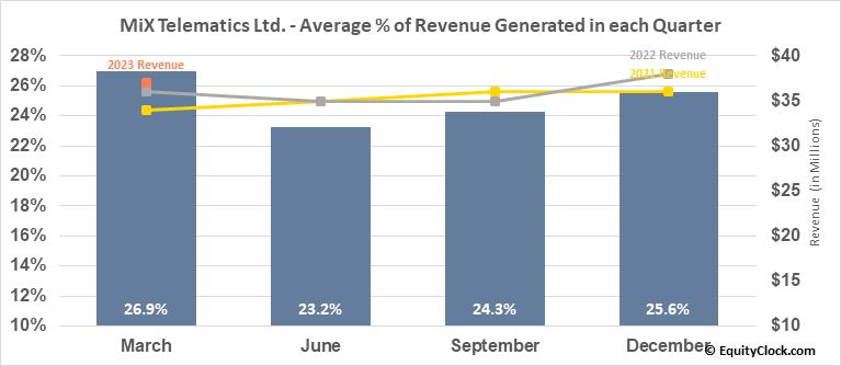 MiX Telematics Ltd. (NYSE:MIXT) Revenue Seasonality