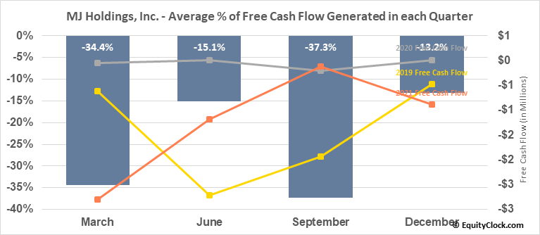 MJ Holdings, Inc. (OTCMKT:MJNE) Free Cash Flow Seasonality