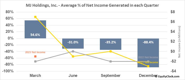 MJ Holdings, Inc. (OTCMKT:MJNE) Net Income Seasonality