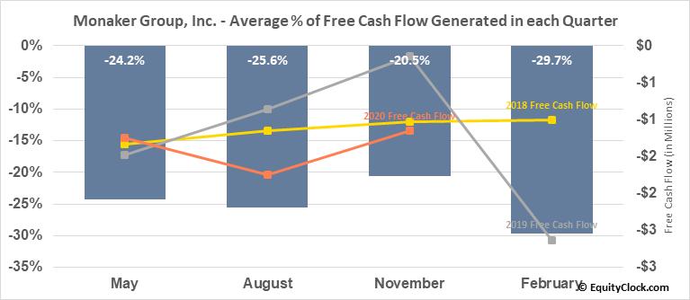 Monaker Group, Inc. (NASD:MKGI) Free Cash Flow Seasonality