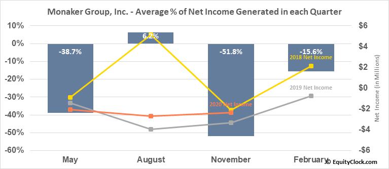 Monaker Group, Inc. (NASD:MKGI) Net Income Seasonality