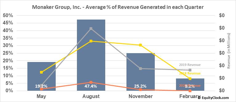 Monaker Group, Inc. (NASD:MKGI) Revenue Seasonality