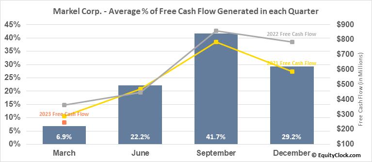 Markel Corp. (NYSE:MKL) Free Cash Flow Seasonality