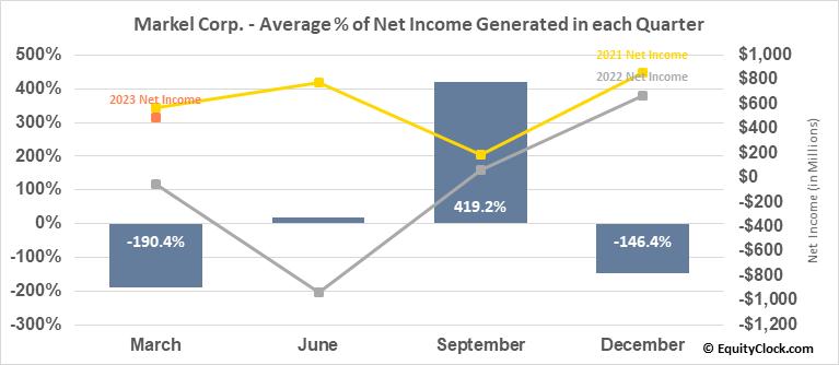 Markel Corp. (NYSE:MKL) Net Income Seasonality