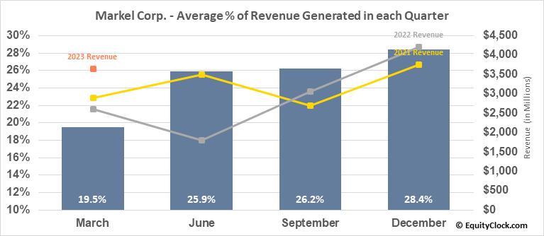 Markel Corp. (NYSE:MKL) Revenue Seasonality