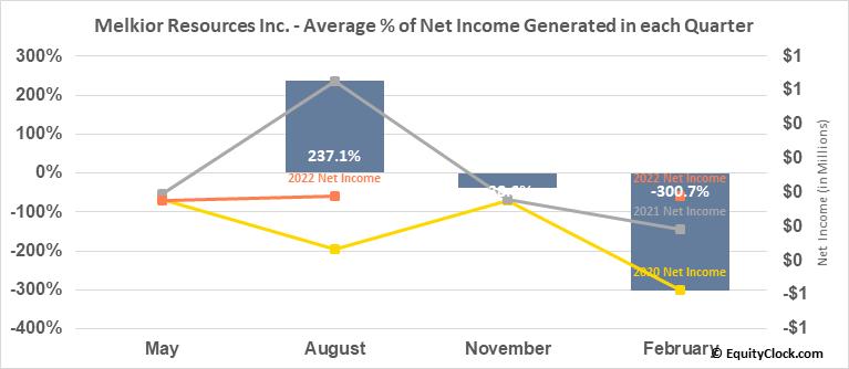 Melkior Resources Inc. (TSXV:MKR.V) Net Income Seasonality