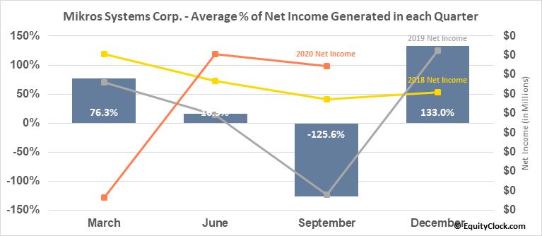 Mikros Systems Corp. (OTCMKT:MKRS) Net Income Seasonality