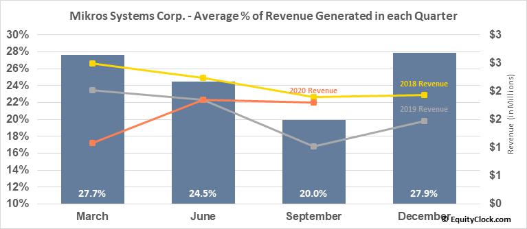 Mikros Systems Corp. (OTCMKT:MKRS) Revenue Seasonality