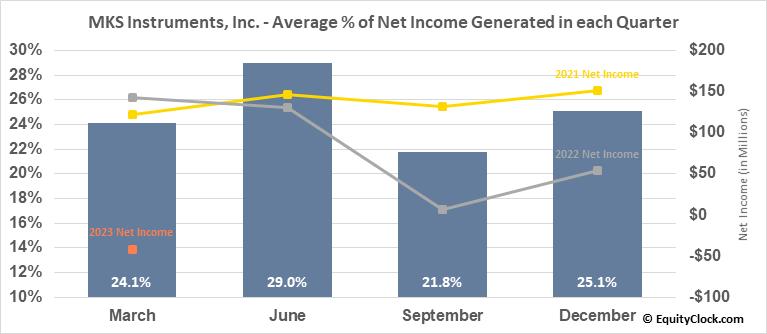 MKS Instruments, Inc. (NASD:MKSI) Net Income Seasonality