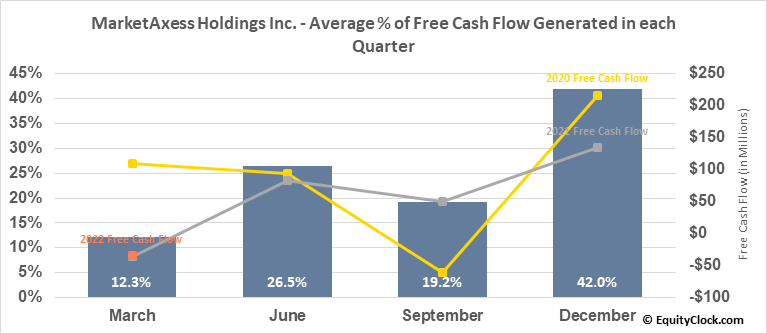 MarketAxess Holdings Inc. (NASD:MKTX) Free Cash Flow Seasonality