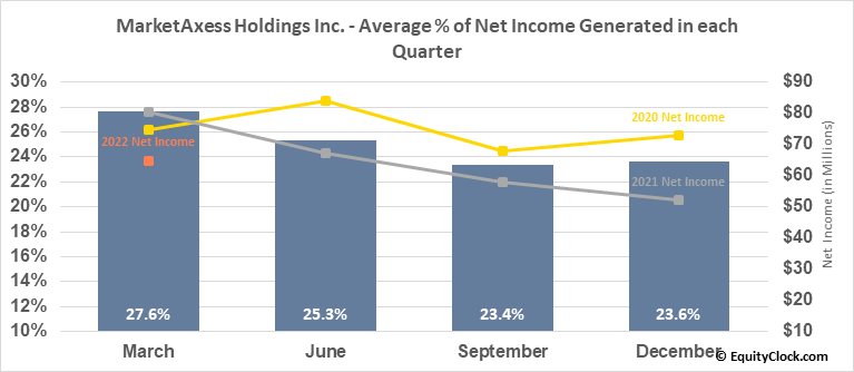 MarketAxess Holdings Inc. (NASD:MKTX) Net Income Seasonality