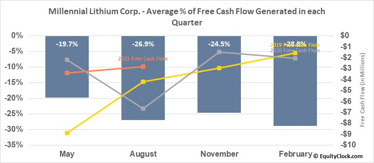 Millennial Lithium Corp. (TSXV:ML.V) Free Cash Flow Seasonality