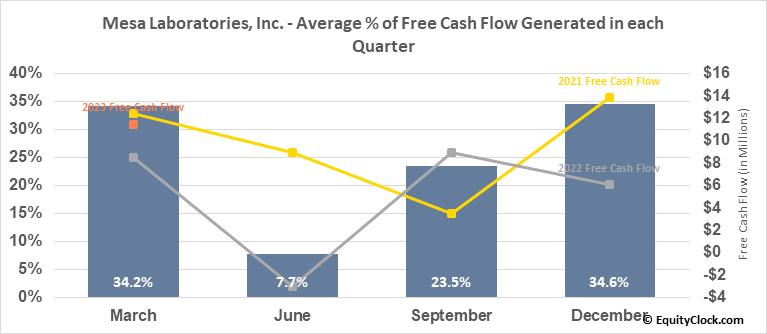 Mesa Laboratories, Inc. (NASD:MLAB) Free Cash Flow Seasonality