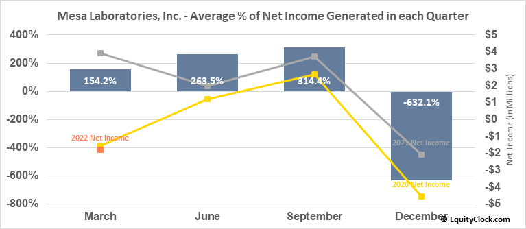 Mesa Laboratories, Inc. (NASD:MLAB) Net Income Seasonality