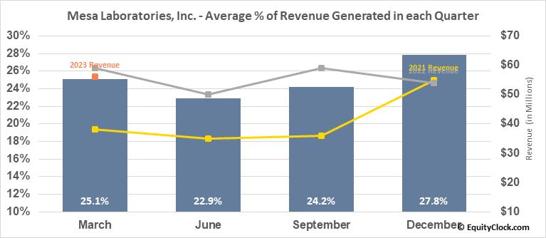 Mesa Laboratories, Inc. (NASD:MLAB) Revenue Seasonality