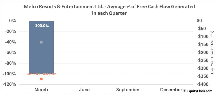 Melco Resorts & Entertainment Ltd. (NASD:MLCO) Free Cash Flow Seasonality