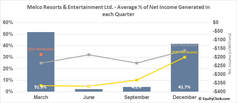 Melco Resorts & Entertainment Ltd. (NASD:MLCO) Net Income Seasonality