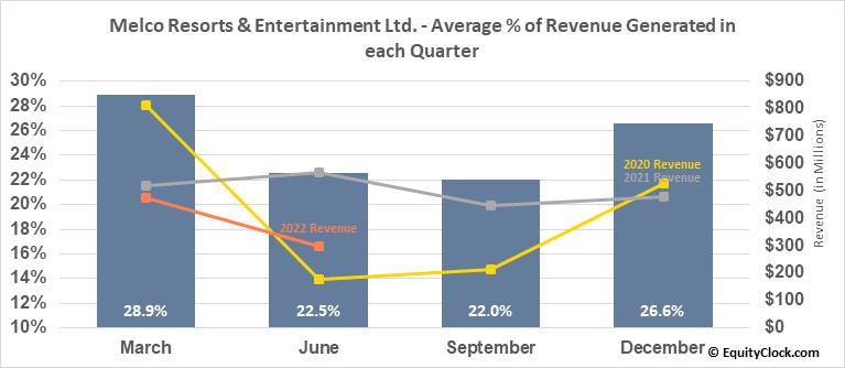 Melco Resorts & Entertainment Ltd. (NASD:MLCO) Revenue Seasonality
