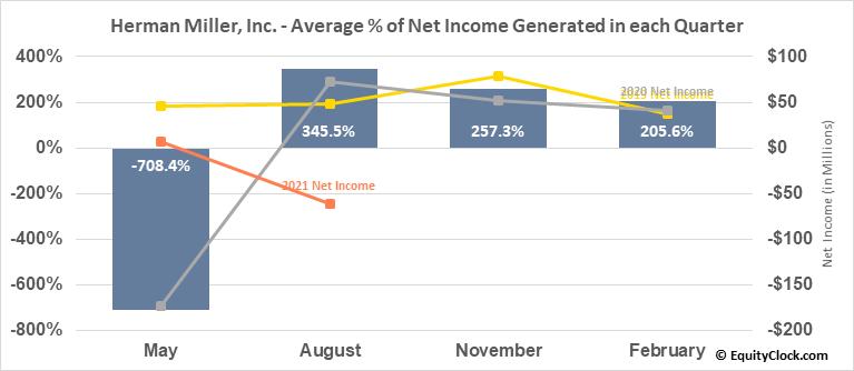 Herman Miller, Inc. (NASD:MLHR) Net Income Seasonality