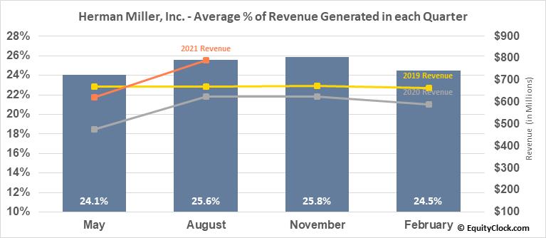 Herman Miller, Inc. (NASD:MLHR) Revenue Seasonality