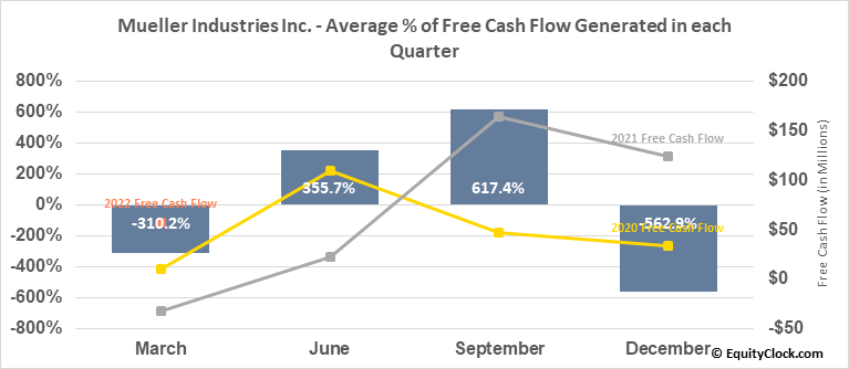 Mueller Industries Inc. (NYSE:MLI) Free Cash Flow Seasonality