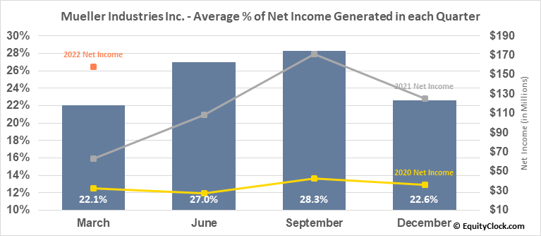 Mueller Industries Inc. (NYSE:MLI) Net Income Seasonality