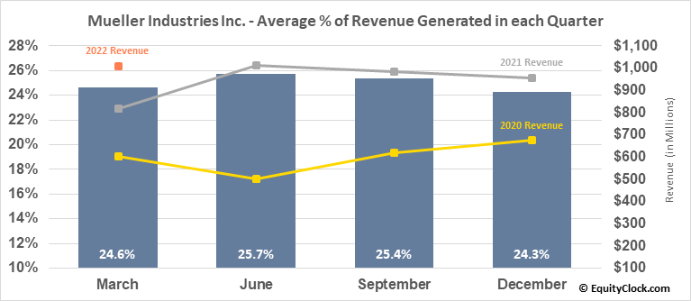 Mueller Industries Inc. (NYSE:MLI) Revenue Seasonality