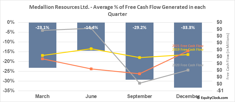 Medallion Resources Ltd. (OTCMKT:MLLOF) Free Cash Flow Seasonality