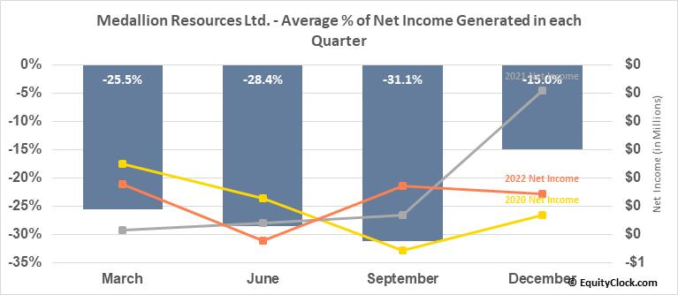 Medallion Resources Ltd. (OTCMKT:MLLOF) Net Income Seasonality