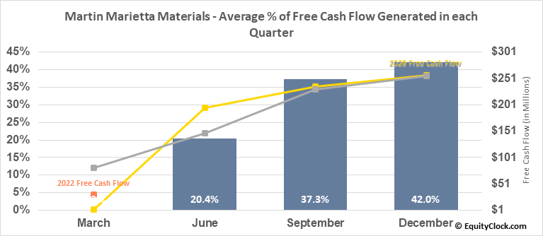 Martin Marietta Materials (NYSE:MLM) Free Cash Flow Seasonality