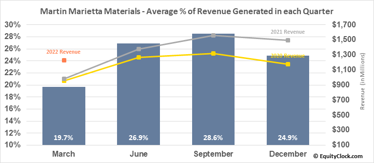 Martin Marietta Materials (NYSE:MLM) Revenue Seasonality