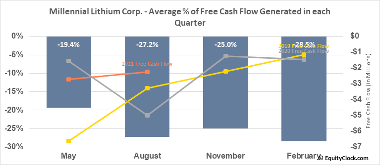 Millennial Lithium Corp. (OTCMKT:MLNLF) Free Cash Flow Seasonality
