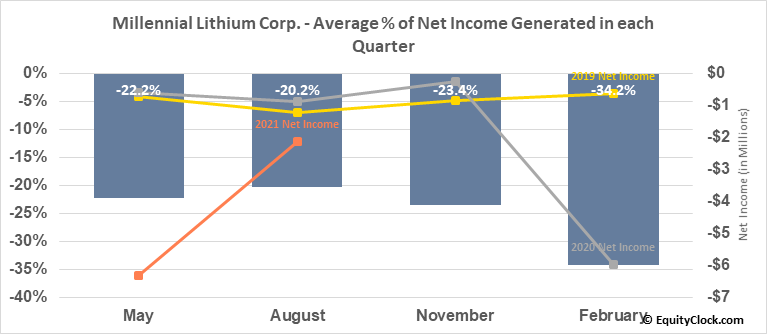 Millennial Lithium Corp. (OTCMKT:MLNLF) Net Income Seasonality