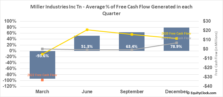Miller Industries Inc Tn (NYSE:MLR) Free Cash Flow Seasonality