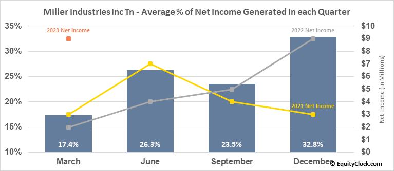 Miller Industries Inc Tn (NYSE:MLR) Net Income Seasonality