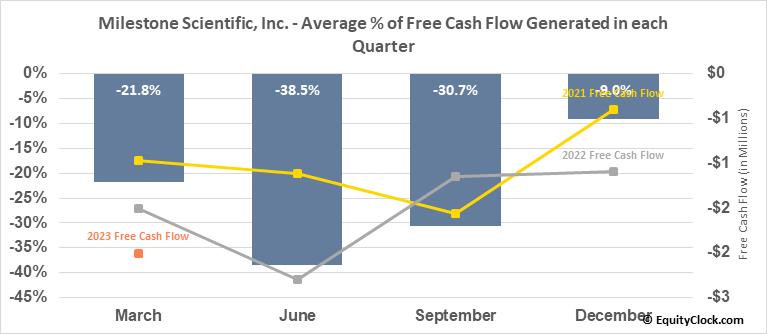 Milestone Scientific, Inc. (AMEX:MLSS) Free Cash Flow Seasonality