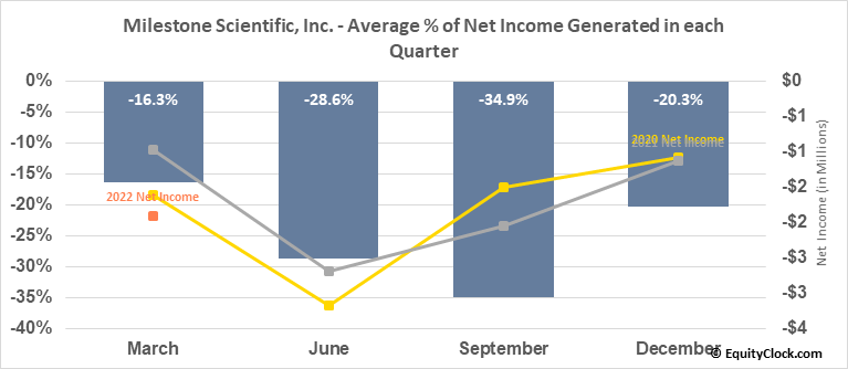 Milestone Scientific, Inc. (AMEX:MLSS) Net Income Seasonality
